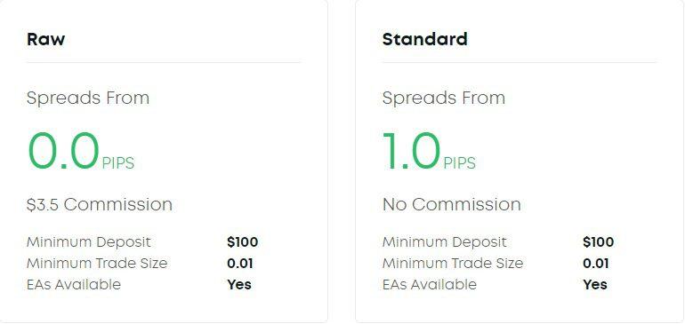 Eightcap.com Forex Review: Eightcap Award Winning Platform